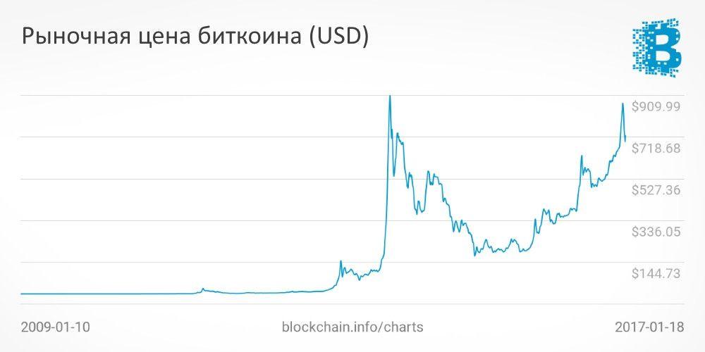 Изменение курса биткоина 2012-2016 гг.