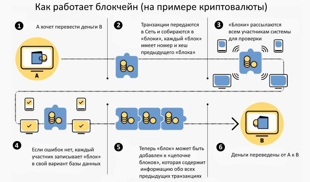 Работа блокчейн на примере криптовалюты