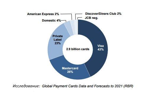 Диаграмма развития MasterCard и VISA на американском континенте