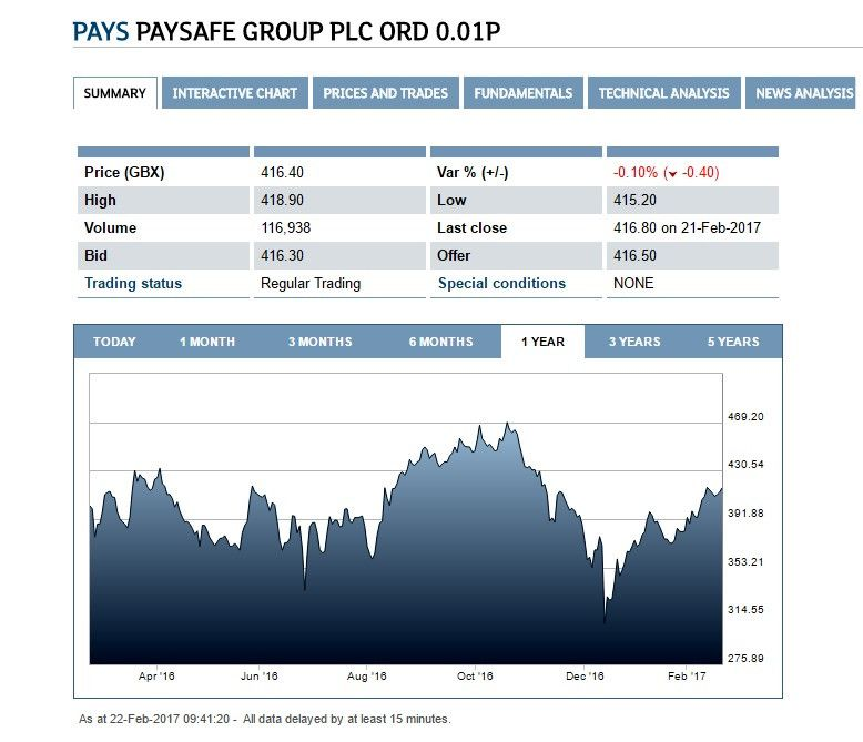 График изменения стоимости акций Paysafe Group