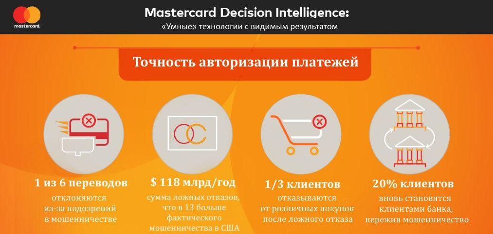 клиенты Paysafe защищены MasterCard