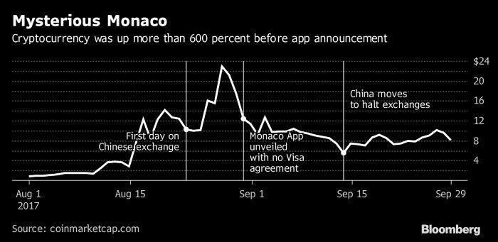 Bloomberg: курс криптовалюты Monaco