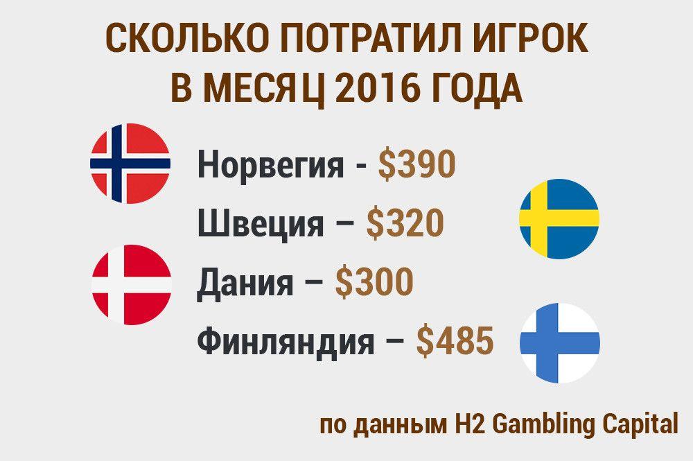 Скандинавия гемблинг
